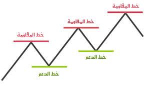 اسئله متكرره عن البورصه المصريه نادي خبراء المال