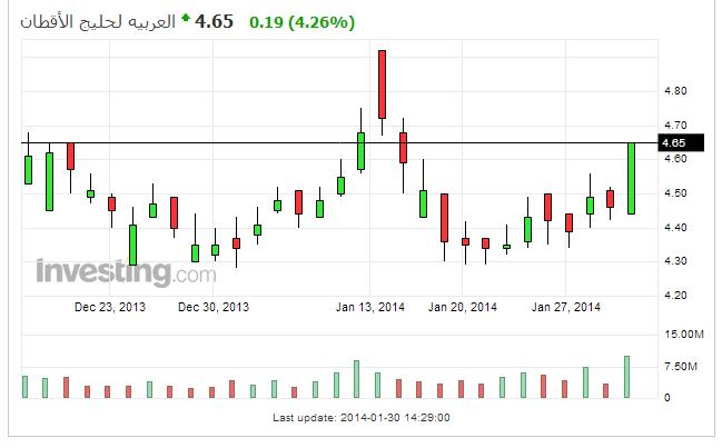 طلب من مشرفي ومحللي البورصة المصرية نادي خبراء المال