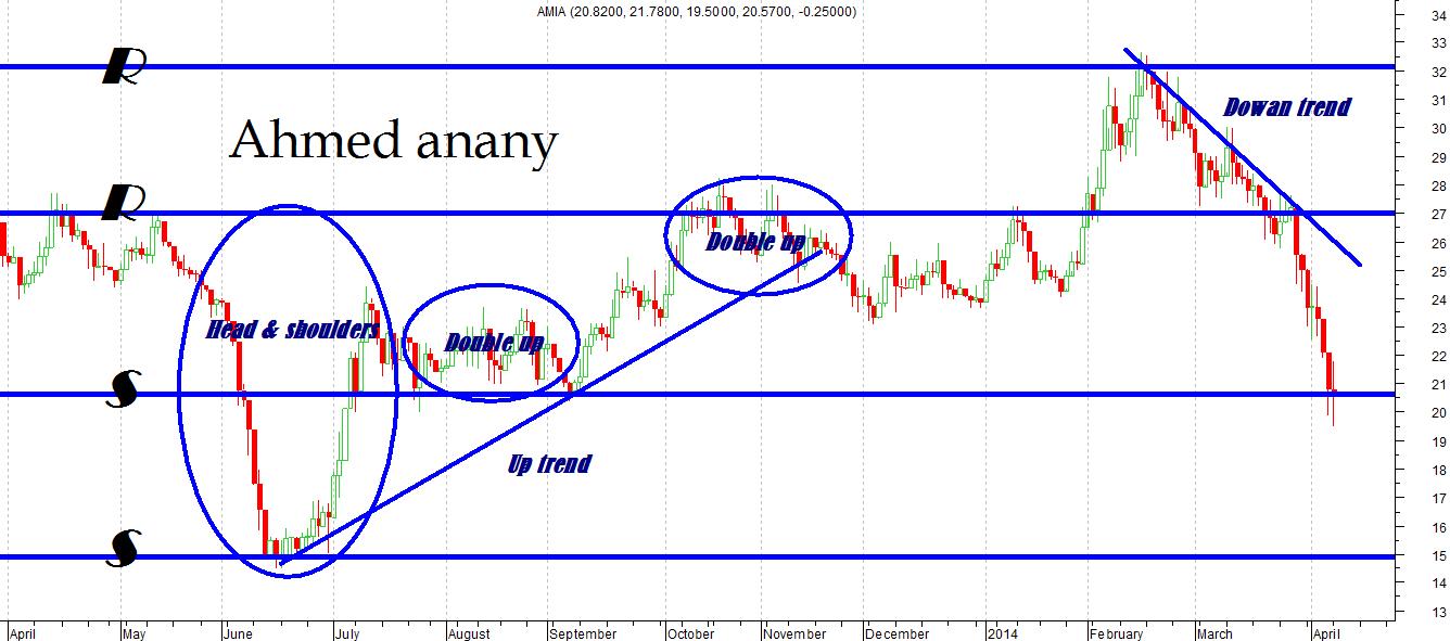 تحليل فنى لشركة AMIA      ( قاعة نادى خبراء المال بجامعة حلوان ) نادي خبراء المال