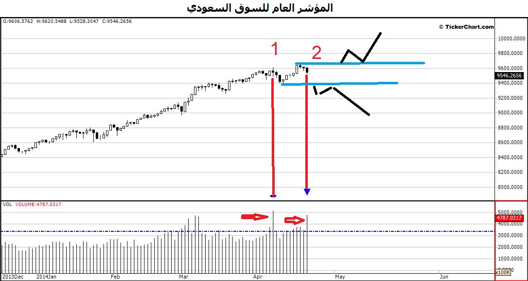 تحليل للمؤشر العام السعودي TASI والإنفراج السلبي نادي خبراء المال