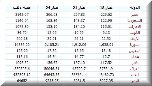 اسعار الذهب اليوم الدول العربية