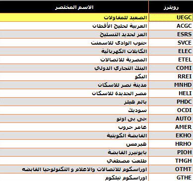 تقسيمات شركات البورصه المصريه على حسب المؤشرات نادي خبراء المال