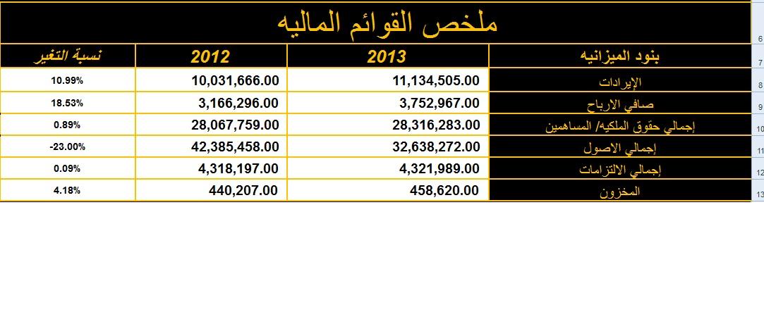 تحليل مالى لشركة المصريه للاتصالات (etel) نادي خبراء المال