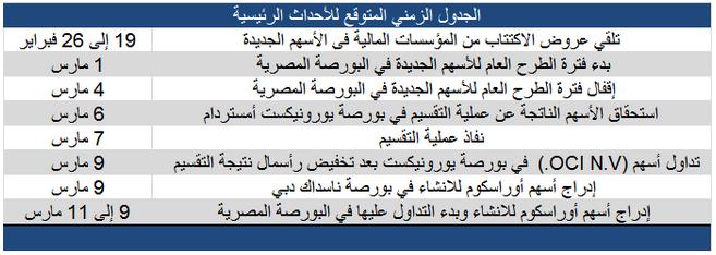 قريبا أوراسكوم في بورصتي مصر و دبي نادي خبراء المال