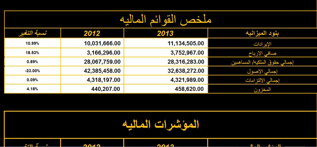 تحليل مالى لشركه المصريه للاتصالات ( قاعه نادى خبراء المال بجامعه حلوان ) نادي خبراء المال