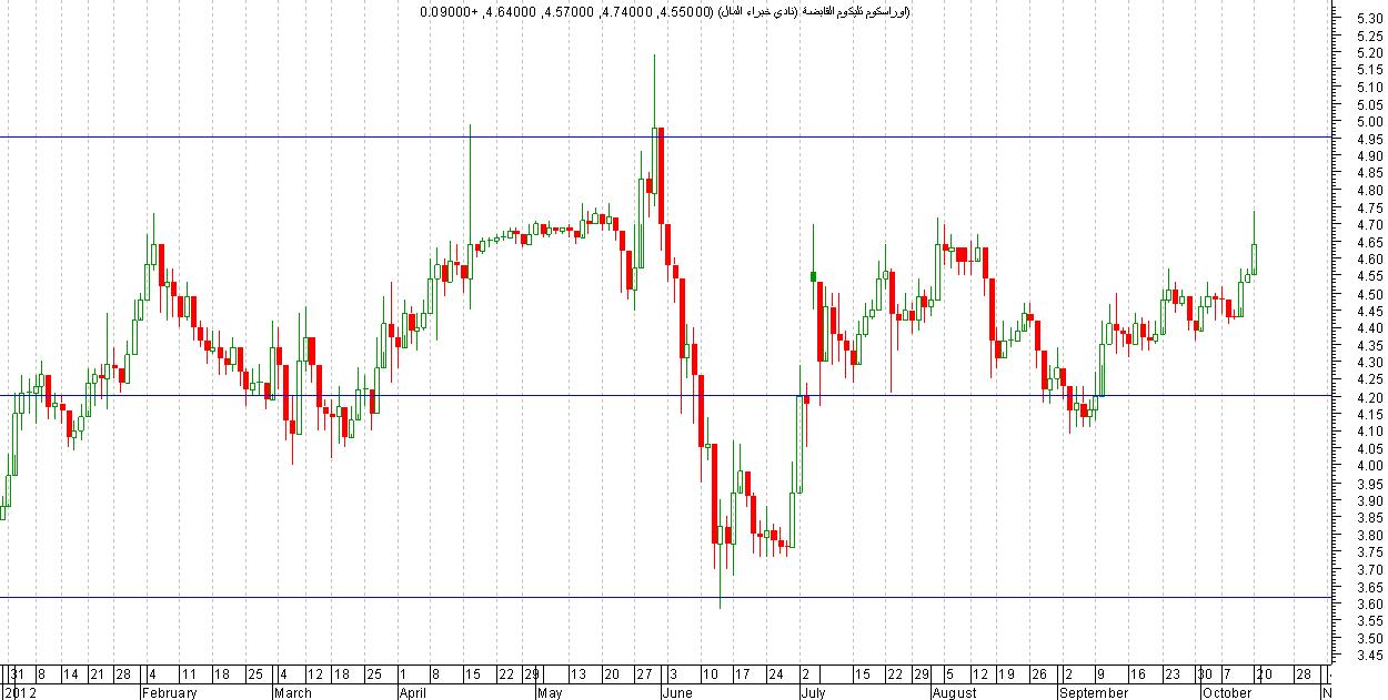 تحليل فني لبعض الشركات في البورصة المصرية نادي خبراء المال