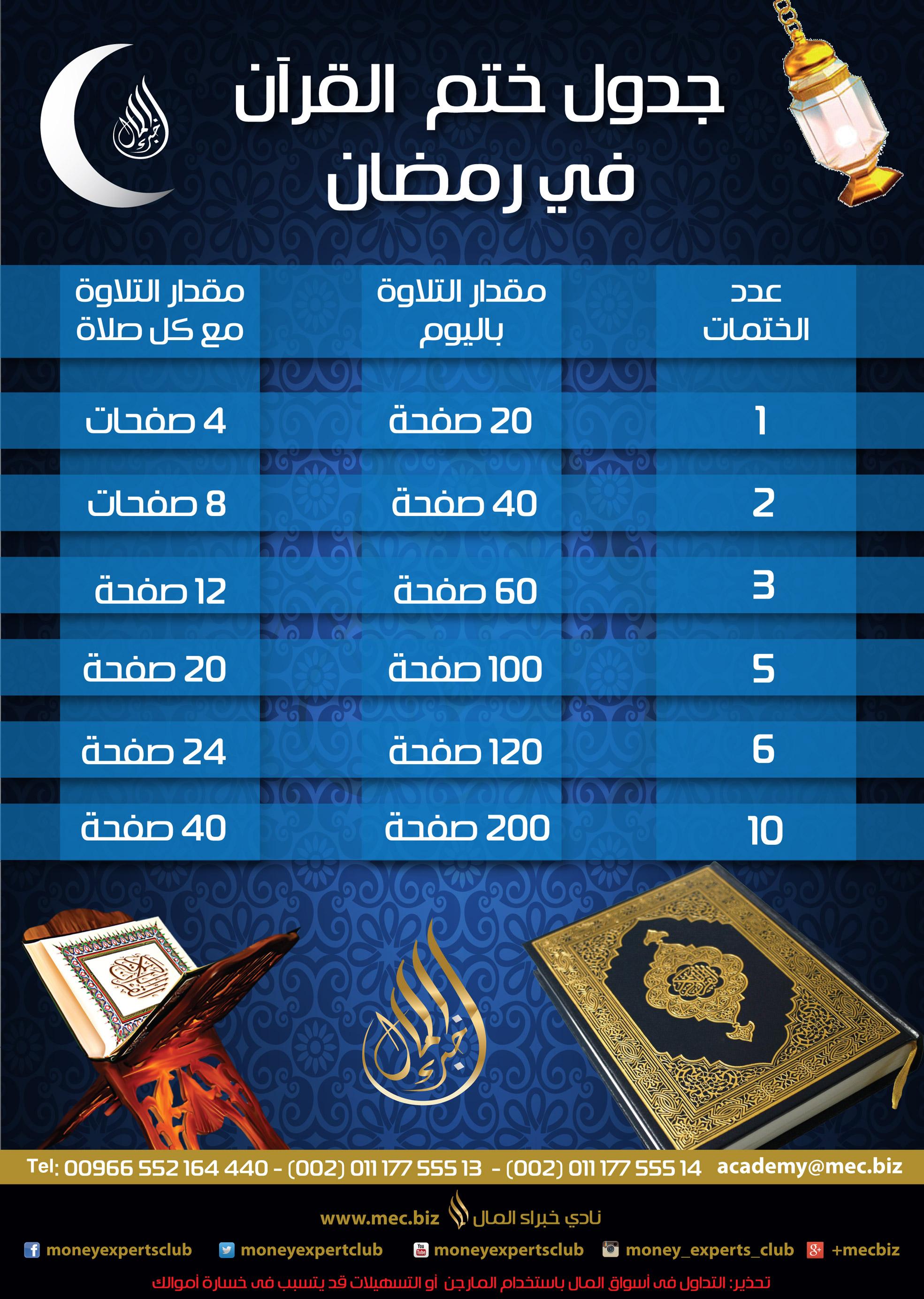اضغط على الصورة لعرض أكبر  الاســـم:كيف-تختم-القرآن-في-2رمضان.jpg المشاهدات:32 الحجـــم:1.05 ميجابايت الرقم:160687