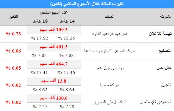 تغيرات كبار الملاك التي شهدها السوق السعودي الاسبوع الماضي نادي خبراء المال