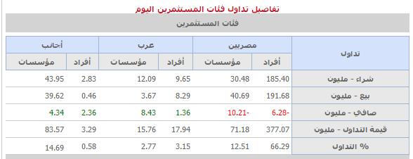تقرير نهايه جلسه اليوم 27-8-2015 نادي خبراء المال