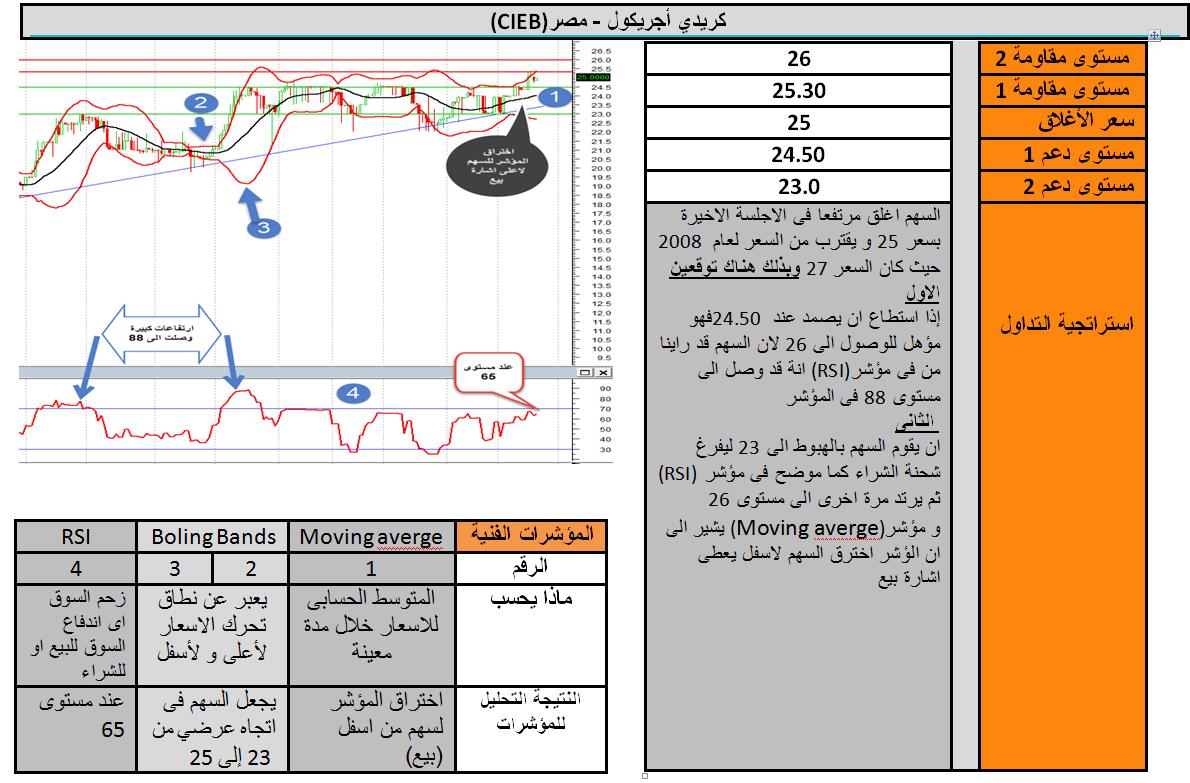 تحليل فنى لاهم 3 اسهم فى قطاع البنوك و توقعات غدا نادي خبراء المال