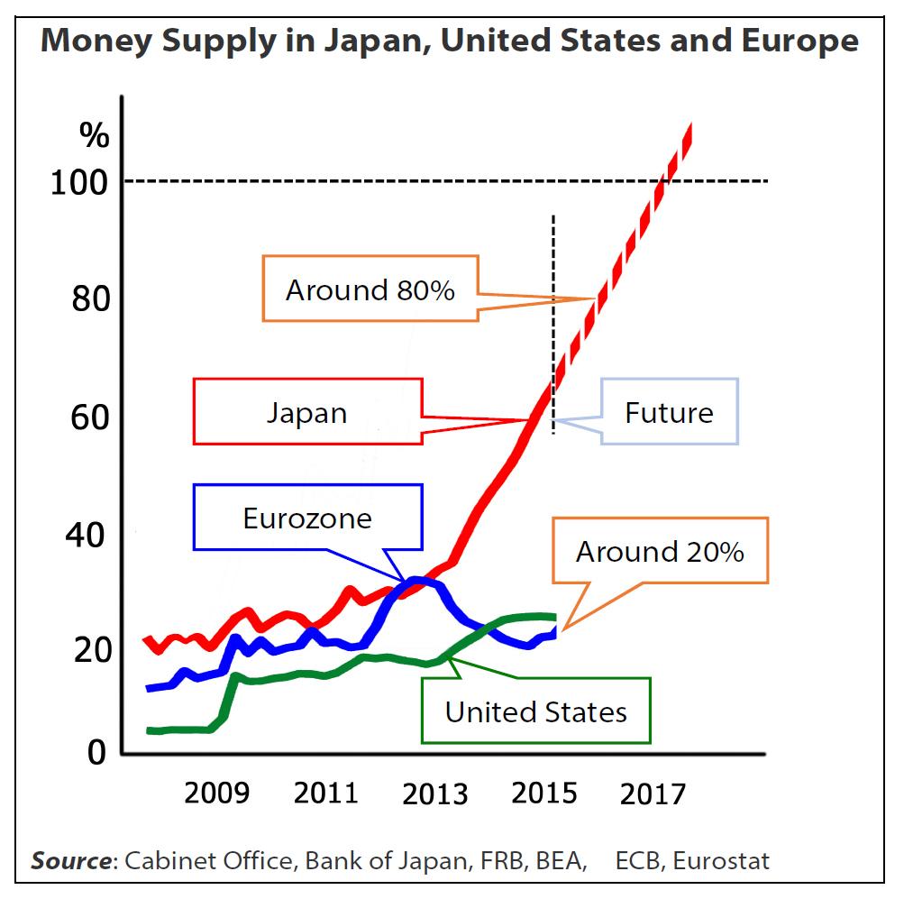 التحفيز الكمي في الولايات المتحدة – التطلعات الأثار المفترضة، وما الذي يحصل الان ؟ نادي خبراء المال