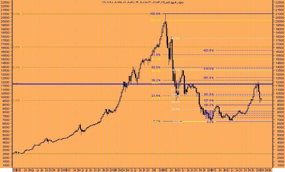 اضغط على الصورة لعرض أكبر  الاســـم:السوق السعودى.JPG المشاهدات:170 الحجـــم:102.0 كيلوبايت الرقم:36804