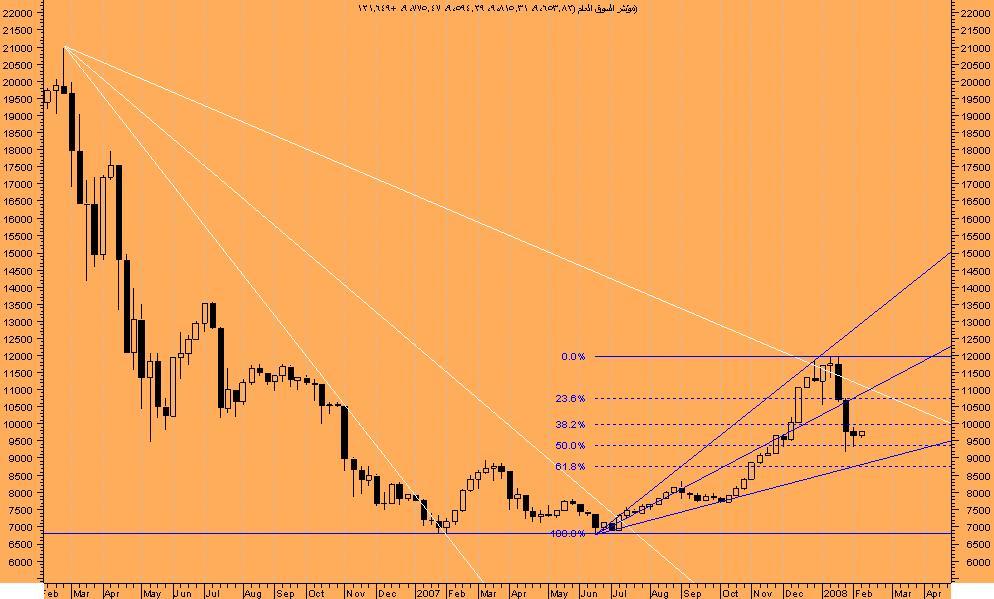 اضغط على الصورة لعرض أكبر  الاســـم:السوق السعودى.JPG المشاهدات:116 الحجـــم:82.6 كيلوبايت الرقم:37153