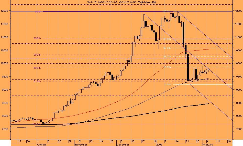 اضغط على الصورة لعرض أكبر  الاســـم:السوق السعودى.JPG المشاهدات:90 الحجـــم:95.1 كيلوبايت الرقم:37259