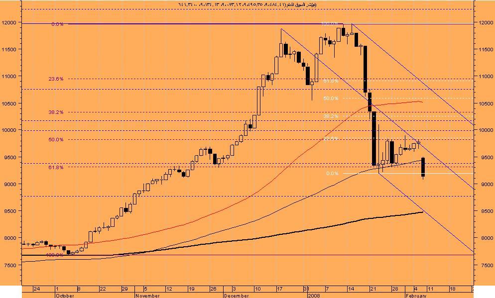 اضغط على الصورة لعرض أكبر  الاســـم:السوق السعودى.JPG المشاهدات:93 الحجـــم:97.6 كيلوبايت الرقم:37369