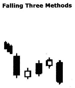 Falling Three Methods نادي خبراء المال