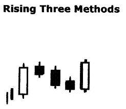 Rising Three Methods نادي خبراء المال