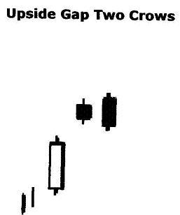 Upside Gap Two Crows نادي خبراء المال